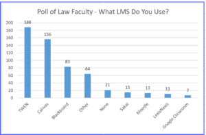 Poll results - what LMS do law faculty use