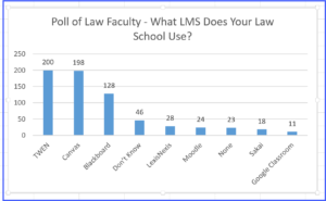 Poll results - What LMS does your law school use?
