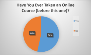 Law Faculty Poll - Have You Ever Taken an Online Course?